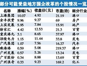 国企改革概念股龙头股票图.jpg