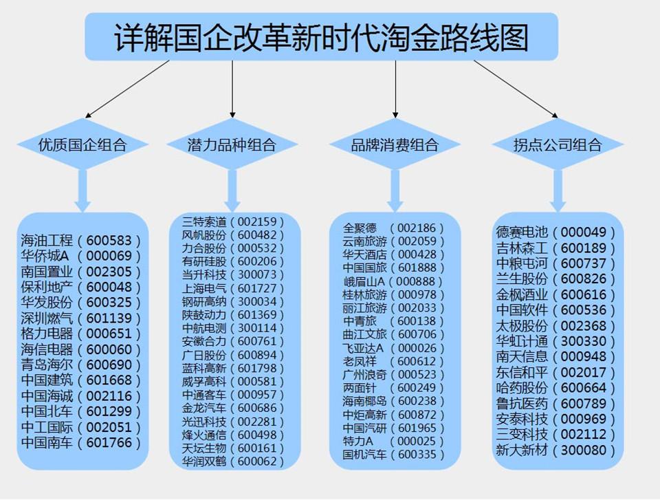 国企改革概念股龙头图.jpg