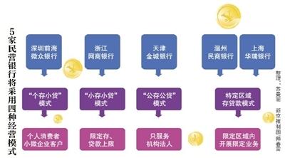 首批5家民营银行.jpg