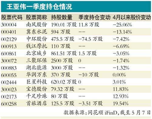 2014王亚伟持有的股票.jpg