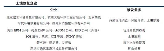 土壤修复概念<a href=http://www.qieying.com/s/shangshi/ target=_blank class=infotextkey>上市</a>公司.jpg
