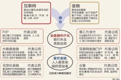 互联网金融模式.jpg
