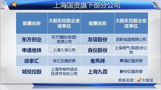 上海国资改革概念股一览图.jpg