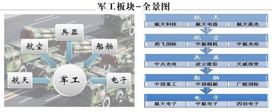 军工概念股一览表.jpg
