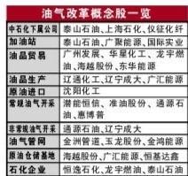 油气改革龙头股.jpg