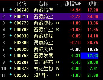 西藏板块股票