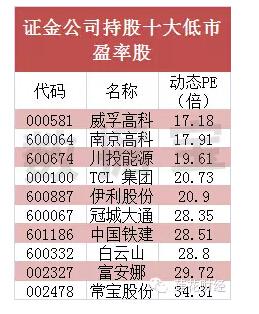 证金公司持股十大低市盈率股