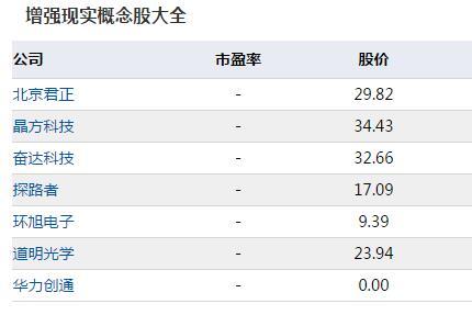 AR概念股龙头股票一览表