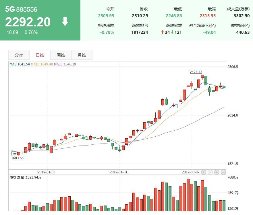 5G概念股票前景