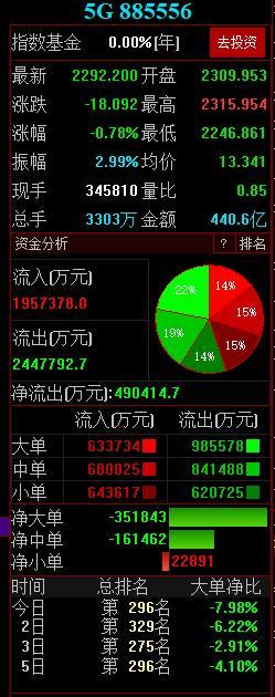 5G概念股的市场表现