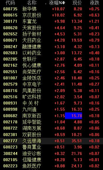 今日养老概念<a href=http://www.qieying.com/s/shangzhang/ target=_blank class=infotextkey>上涨</a>股票