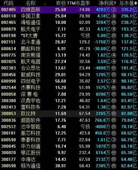 44只卫星导航概念股票全分析