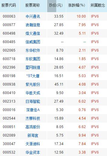 17家IPV6概念股票全分析