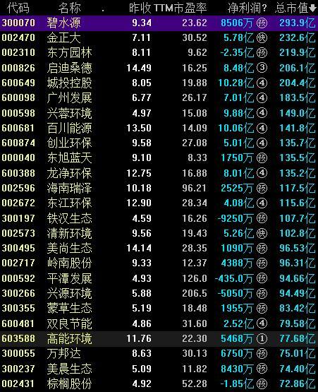 美丽中国概念股票一览表