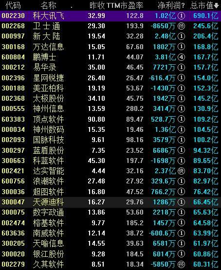 数字中国概念股票一览表