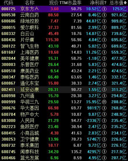 健康中国概念股票一览表
