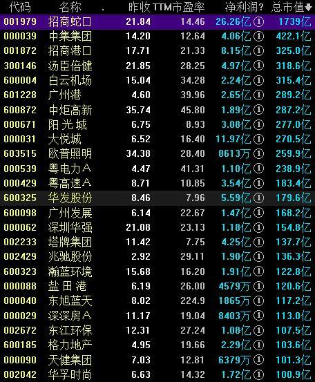 粤港澳大湾区概念股票一览表