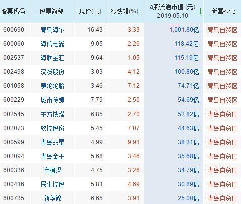 青岛自贸区概念龙头股票