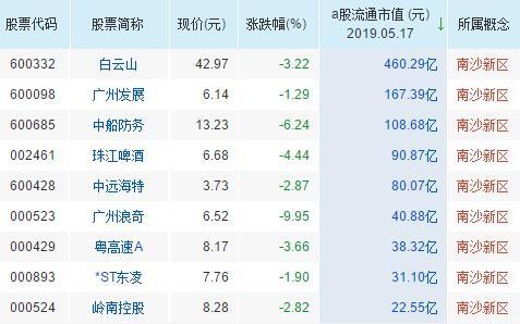 南沙新区概念股票一览表
