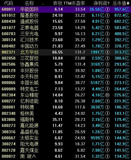光伏电站概念股票一览表