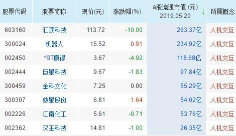 人机交互概念股票一览表
