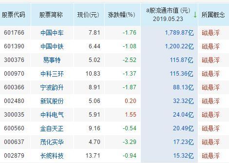 磁悬浮概念股票一览表