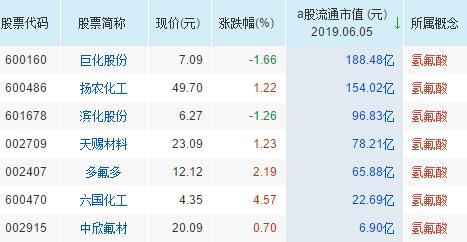 氢氟酸概念股票一览表