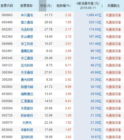 光通信设备概念股票一览表