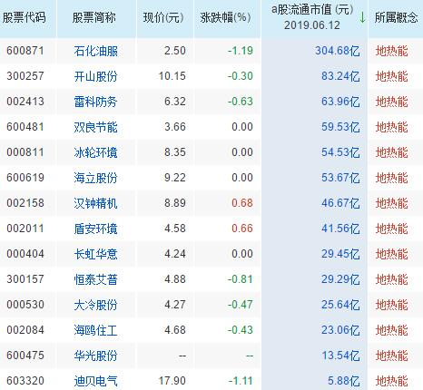 地热概念股票一览表