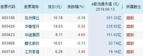 醋酸概念股票一览表