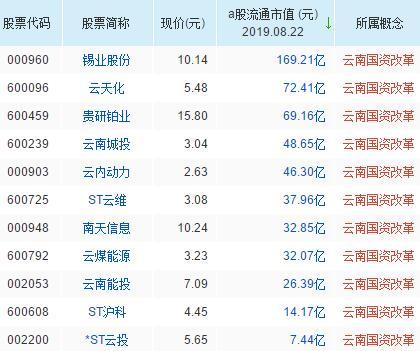 云南国资改革概念龙头股排名