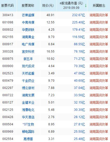 湖南国资改革概念股票名单一览及分析