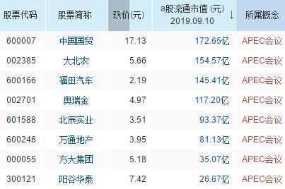 APEC会议概念股票名单一览及分析