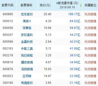 光伏玻璃概念股票名单一览及分析