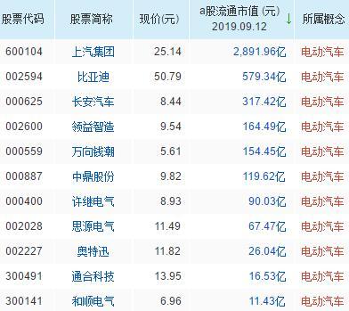 电动汽车概念股票名单一览及分析