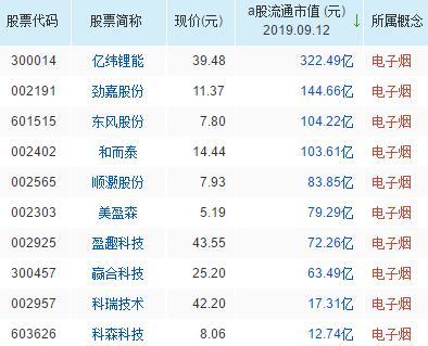 电子烟概念股票名单一览及分析