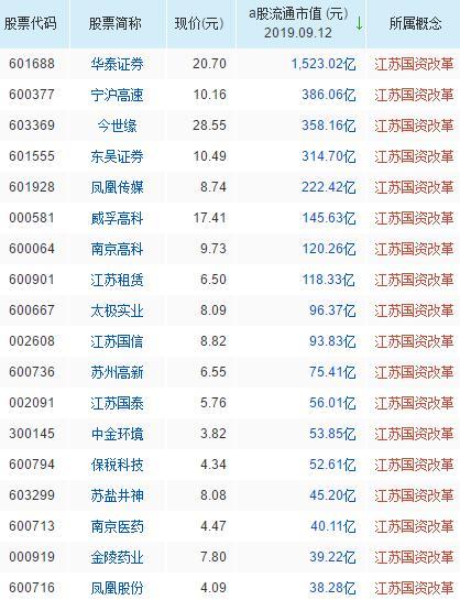 江苏国资改革概念股票名单一览及分析