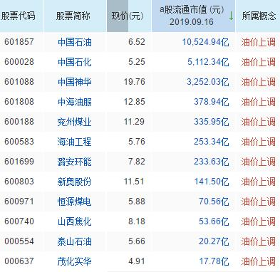 油价上调概念股票名单一览及分析