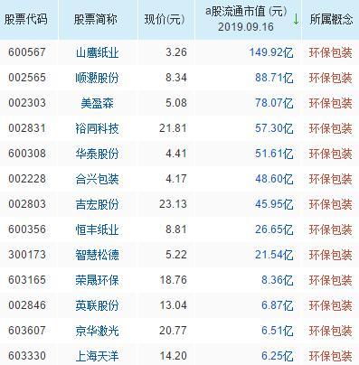 环保包装概念股票名单一览及分析