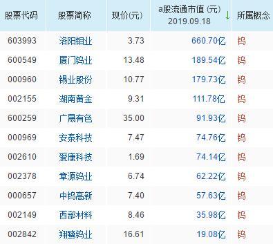 钨概念股票名单一览及分析