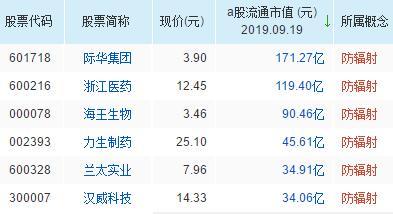 防辐射概念股票名单一览及分析