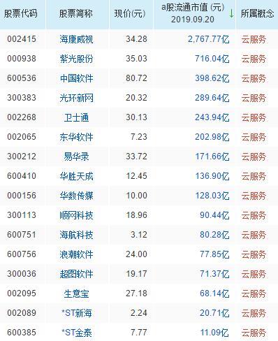 云服务概念股票名单一览及分析