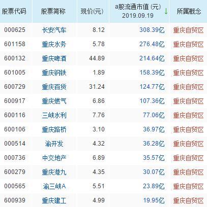 重庆自贸区概念股票名单一览及分析