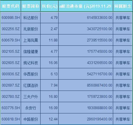 共享单车概念股票名单一览及分析