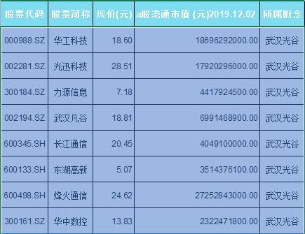 武汉光谷概念股票名单一览及分析