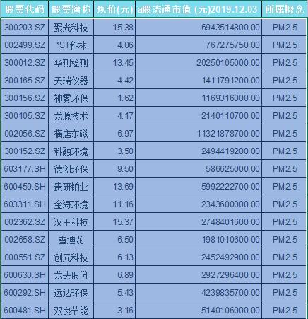 PM2.5概念股票名单一览及分析