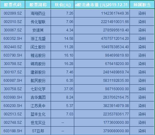 染料概念股票名单一览及分析