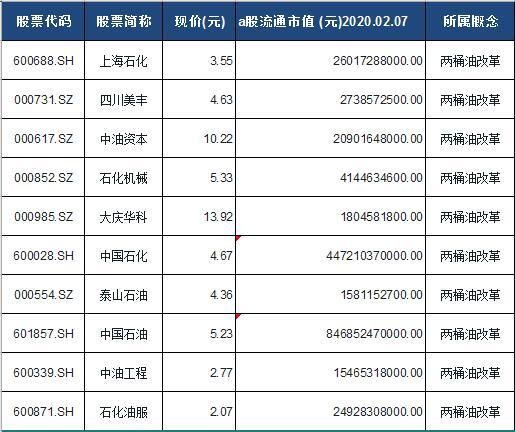油改概念股票名单一览及分析