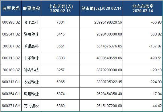 种业概念股票名单一览及分析