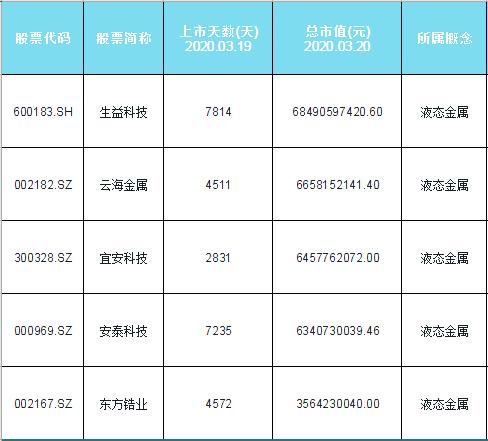 液态金属概念股票名单一览及分析